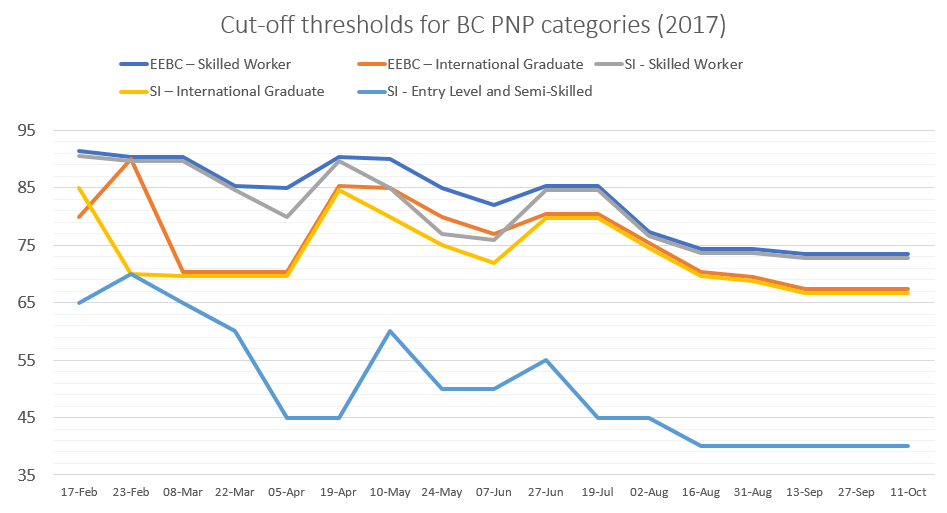 Graph showing cut-off thresholds for BC PNP categories through 2017