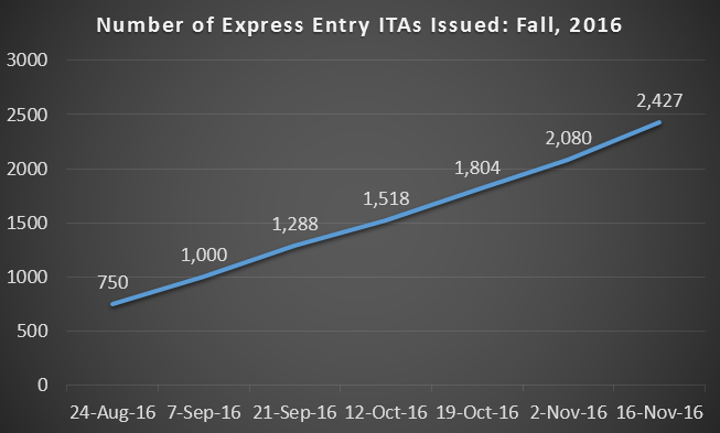 Chart showing ITAs issued in Fall 2016