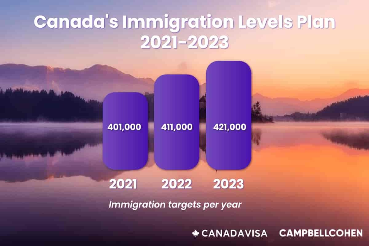 Canada Immigration Levels Plan Infographic