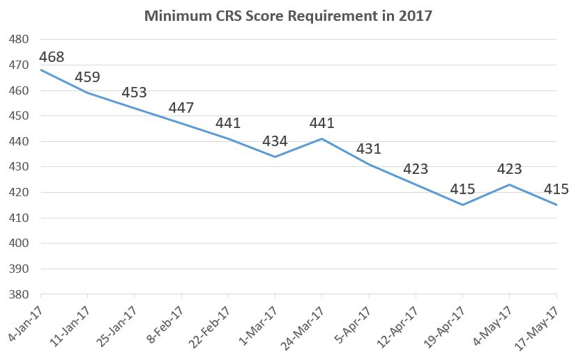 CRS requirement in recent Express Entry draws