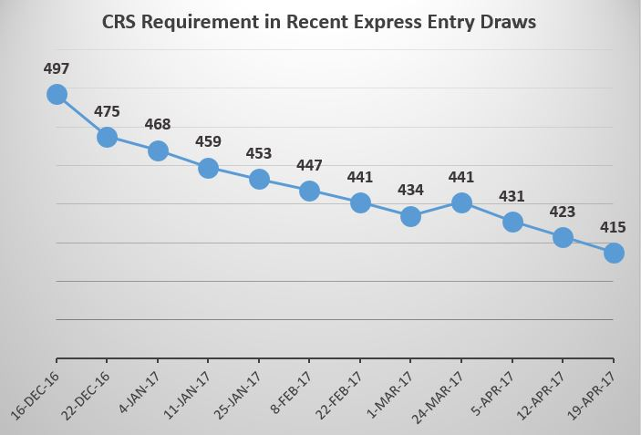 Express Entry Comprehensive Ranking System