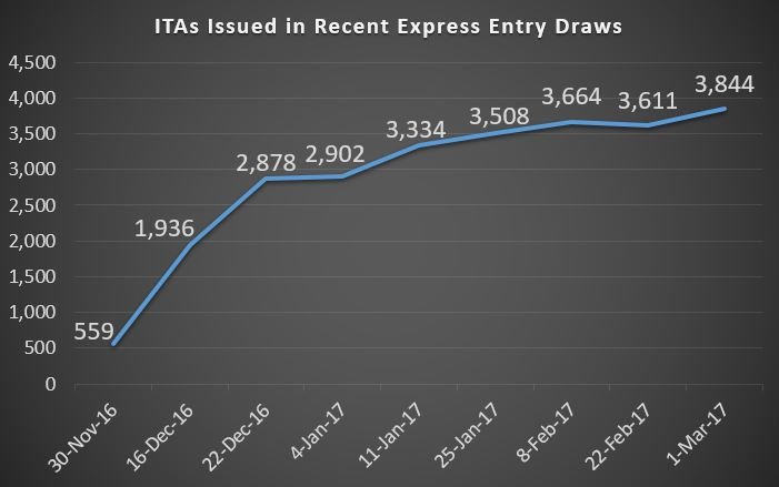 Express Entry Invitations to Apply