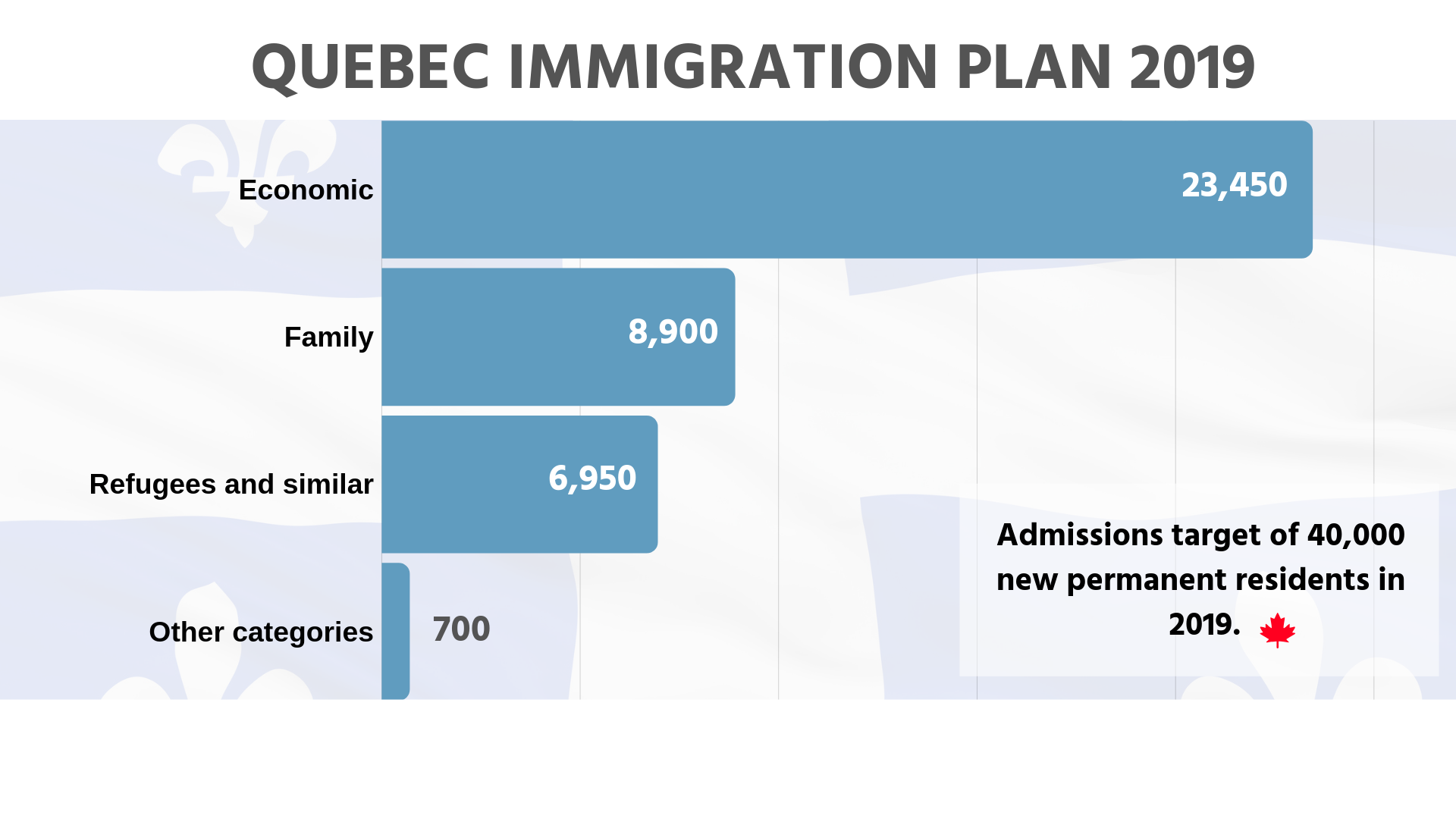 Quebec Immigration Plan 2019 - Canadavisa com